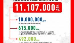 Државна видеолотарија донира над 11 милиони денари за јавното здравство како поддршка за справување со Ковид-19