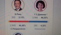 Мртва трка во Битола меѓу Пендаровски и Силјановска Давкова ?!