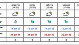 Метеоаларм: активирана портокалова алертна фаза за опасност од високи температури