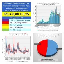 Опаѓа бројот на новозаболени, како и вредноста на факторот на преносливост на вирусот, анализира професорот Трајковски